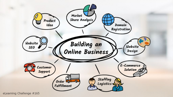 Drawing of components to building an online business