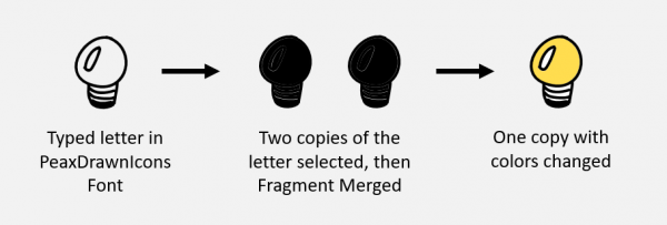 Process of changing font into vector image