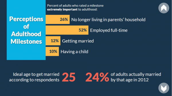 Infographic statistics related to living arrangements of young adults